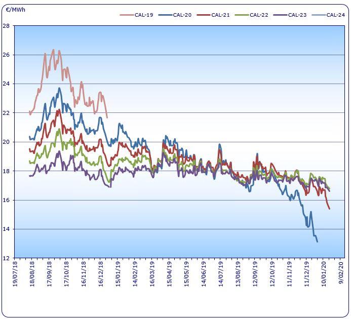 Gepubliceerd op 22 januari 2020  Dalende energieprijzen De energieprijzen worden momenteel bepaald door afdoende aanbod, negatieve sentimenten ten opzichte van de wereldwijde economie en een bepaalde mate van 'stabiliteit' binnen de geopolitieke verhoudingen. Olie De Brent prijs is momenteel zeer stabiel en beweegt zich tussen de 64-65 $/vat. De oliemarkten zijn op dit moment…
